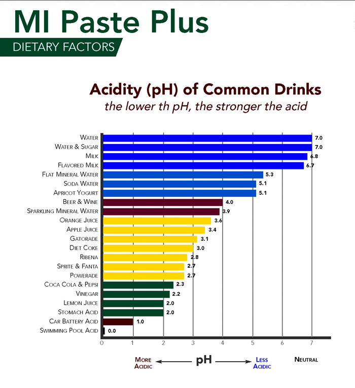 Chart showing how acidic many popular drinks and foods are