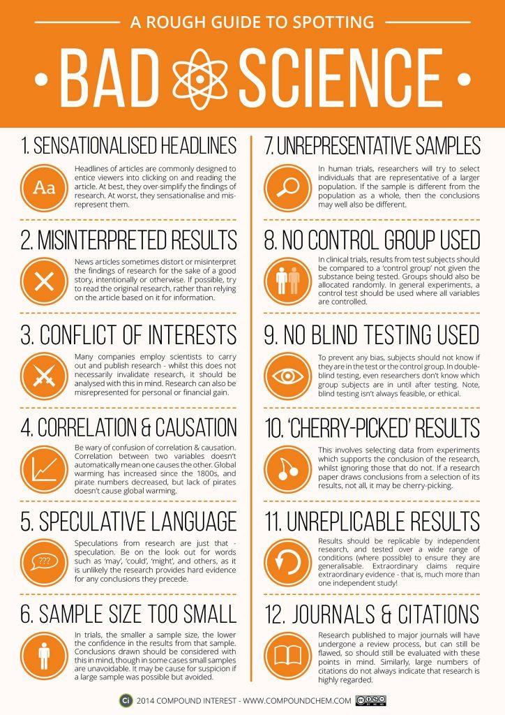 Indicators of bad science