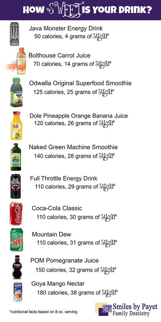 Juicing, Fruit Juices, & Energy Drinks: Worse than Soda?