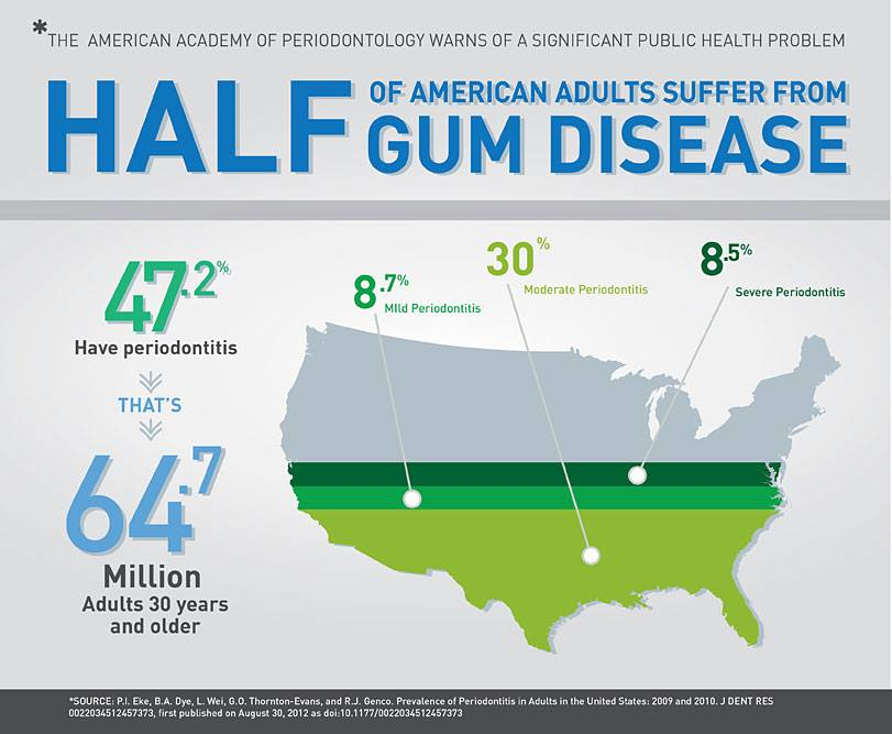 how many people have gum disease in the USA